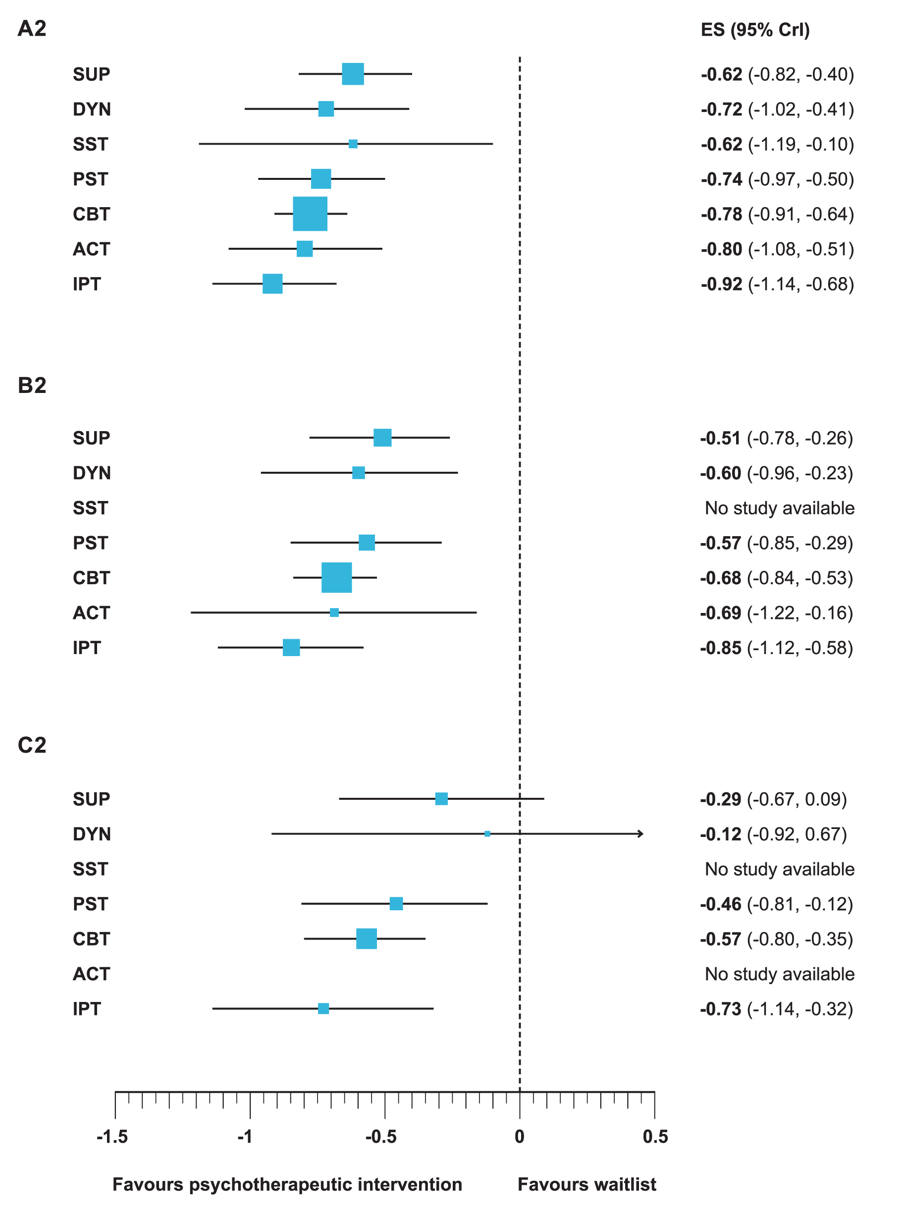 Efficacy of different psychotherapeutic intervention compared to waitlist of all trials (A2), moderately sized trials (B2), and large trials (C2).