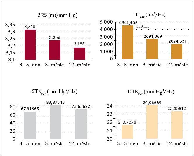 Vývoj autonomních parametrů 3.– 5. den, 3. a 12. měsíc u pacientů po STEMI. *p < 0,05