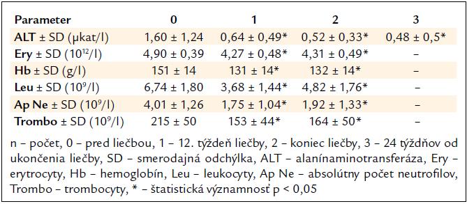 Vplyv kombinovanej imunomodulačnej liečby PEG-IFN-α + R na aktivitu ALT a parametre krvného obrazu (n = 239).