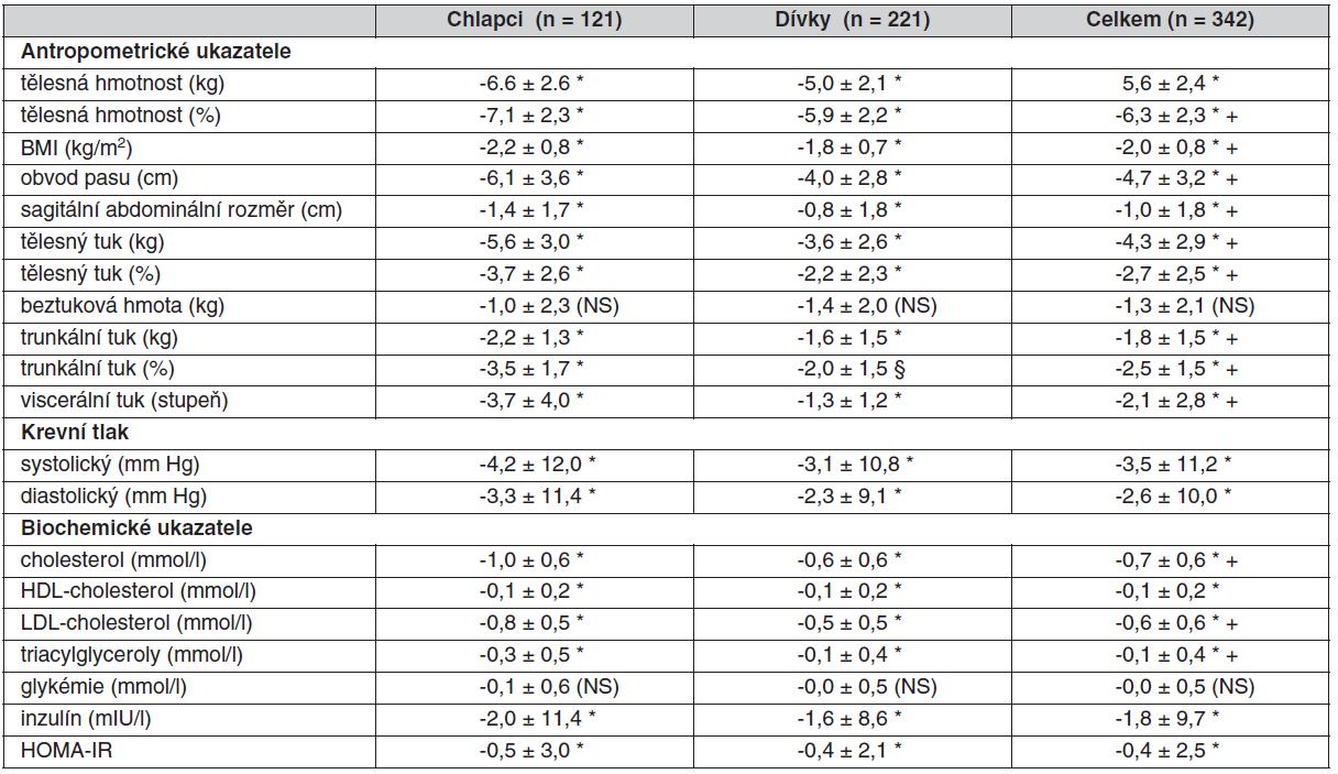 Změna antropometrických a biochemických ukazatelů po 4 týdenním redukčním programu
