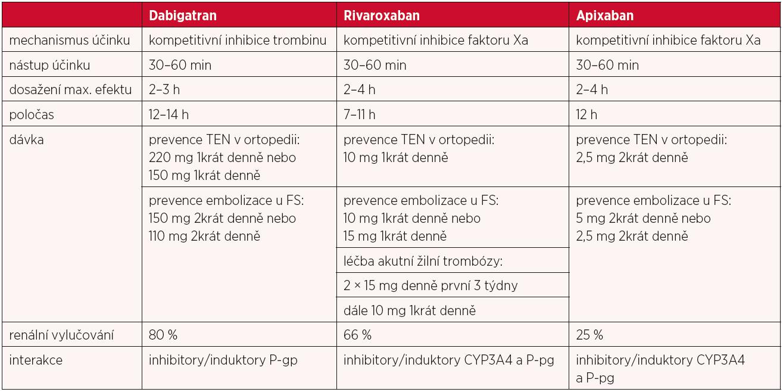 Přehled farmakologické charakteristiky NOACs (19)
