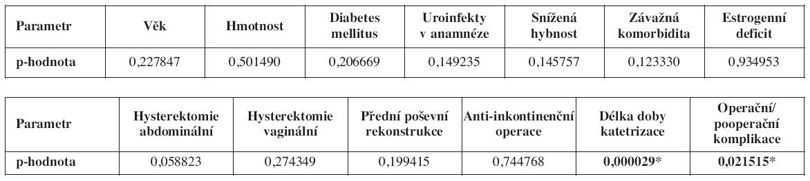 Vliv jednotlivých parametrů na výskyt uroinfektu Výsledky mnohorozměrné logitové analýzy pro minikatetr (doba inzerce 20-234 hod.)