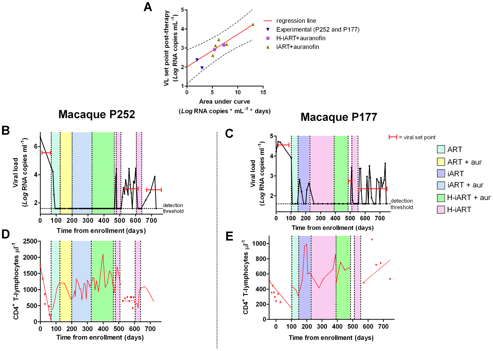 A short cycle of H-iART at viral rebound after structured treatment interruption improves the effects of auranofin-based anti-reservoir therapies on the eventual viral load set point.