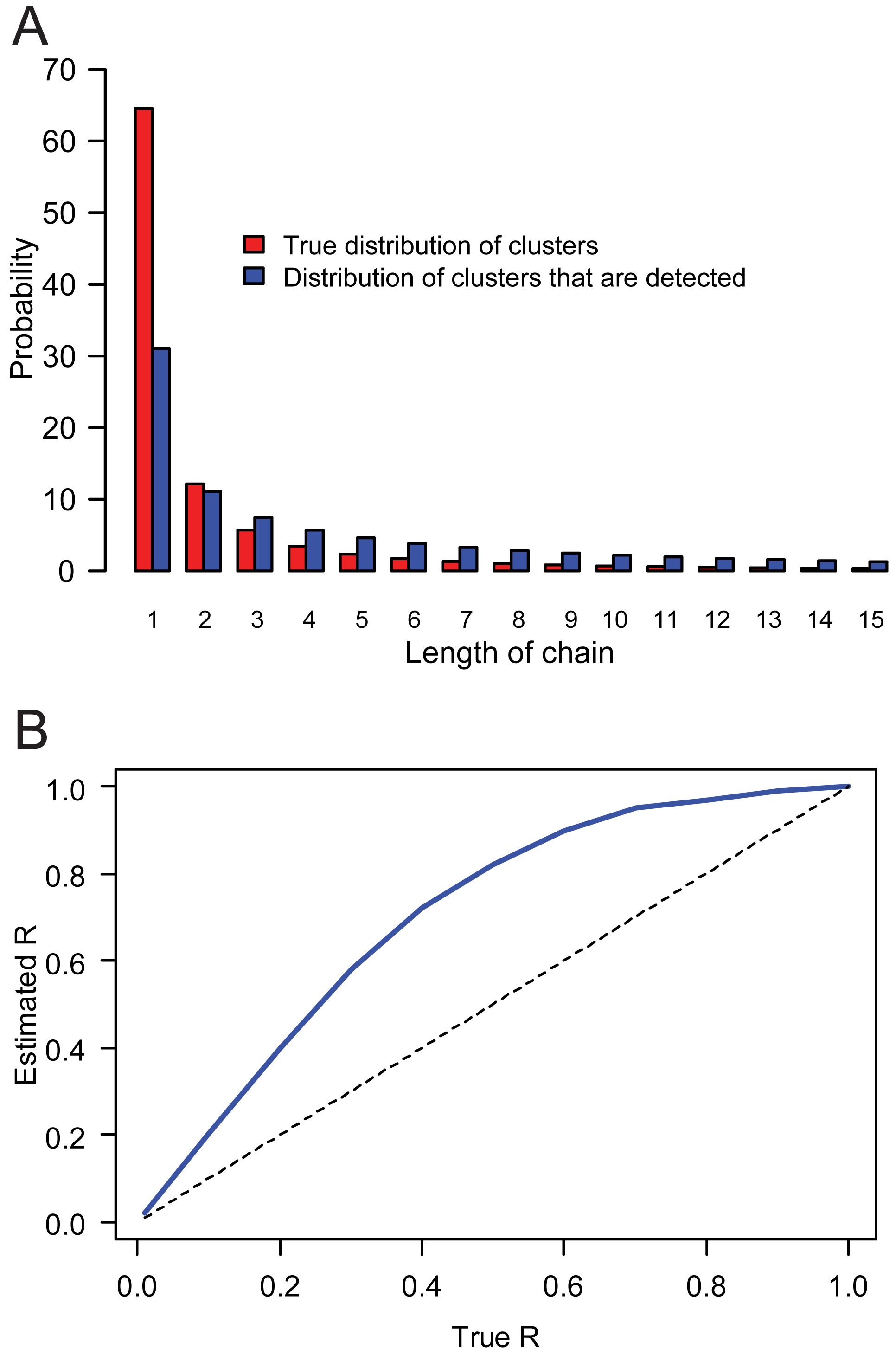 Selection bias and the estimation of the reproduction number <i>R</i>.