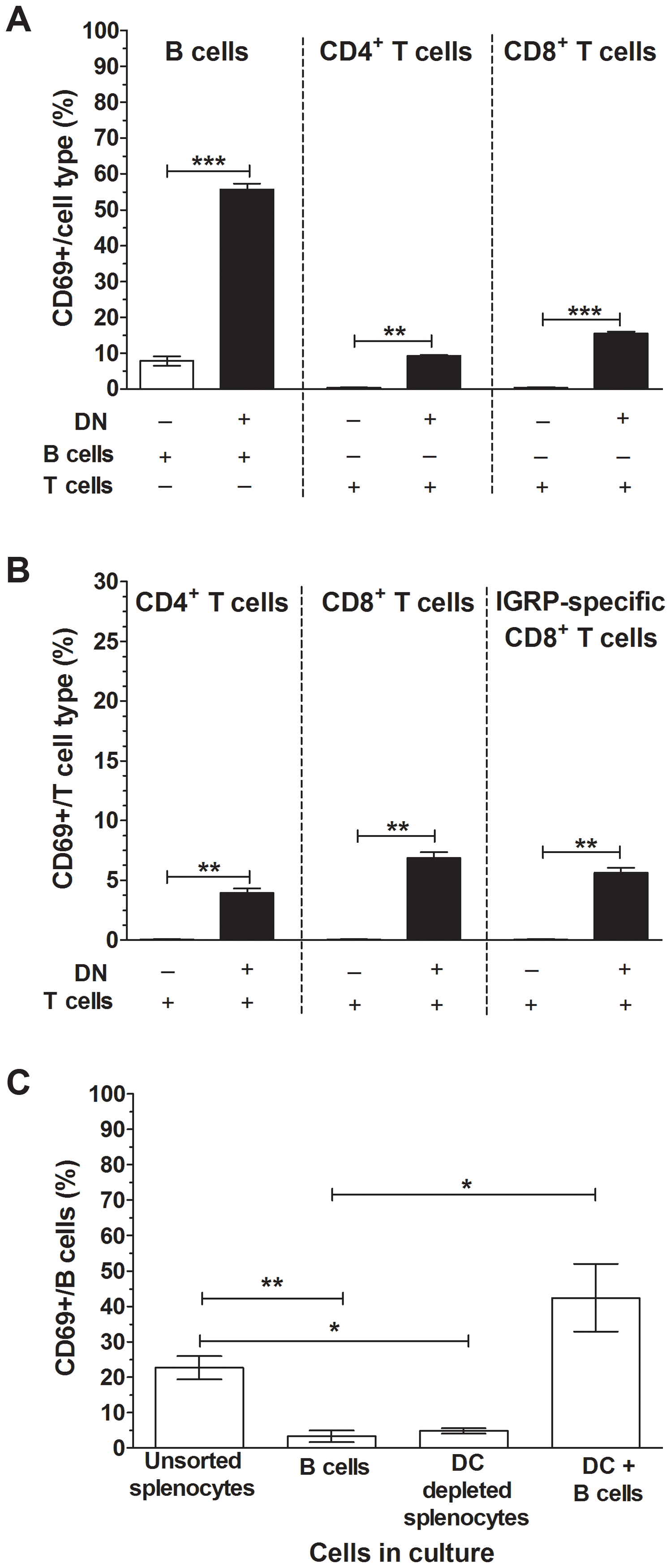 CD11c<sup>+</sup> DCs were essential for lymphocyte activation by RRV.
