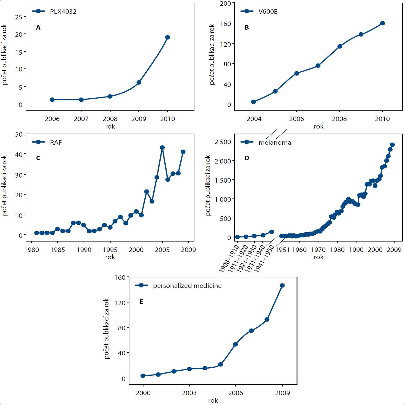 Bibliometrická analýza dokumentující rychlý vzestup zájmu o témata diskutovaná v tomto příspěvku, ať již jde o samotnou inhibici aktivity B-RAF kinázy, či obecně o personalizovanou medicínu jako takovou. Analýza byla provedena dle protokolu popsaného detailněji dříve [55]. Krátce, v databázové platformě WOS byl vyhledán počet publikací o (A) inhibitoru PLX4032, (B) mutaci B-RAFV600E, (C) RAF kinázách ve vztahu ke vzniku a progresi nádorového bujení, (D) melanomech a (E) personalizované medicíně. Použité vyhledávací fráze a celkový počet nalezených záznamů byl následující: (A) Topic=(plx4032); n = 29 záznamů; (B) Topic=(V600E); n = 586 záznamů; (C) Title=(raf) AND Title=(cancer* OR tumor* OR tumour*); n = 339 záznamů; (D) Title=(melanoma); n = 45,192 záznamů; (E) Title=(personalized medicine); n = 606 záznamů. Vyhledávání reprezentuje pouze záznamy zahrnuté v databázové platformě WOS a obsahující v názvu (C–E), popř. i v abstraktu či klíčových slovech (A–B) předmětnou frázi. Vyhledávání bylo provedeno 9. ledna 2011.