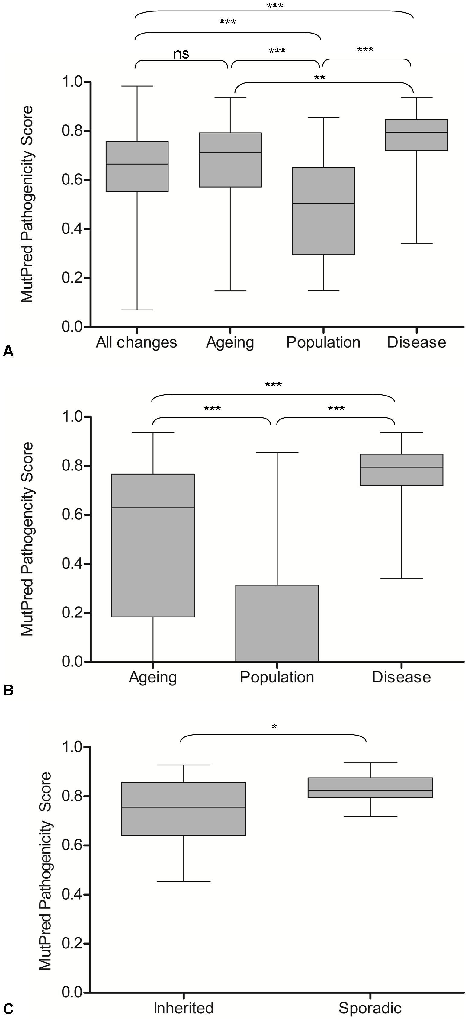 MutPred pathogenicity scores of mtDNA mutations in ageing, populations, disease, and all possible mtDNA mutations.