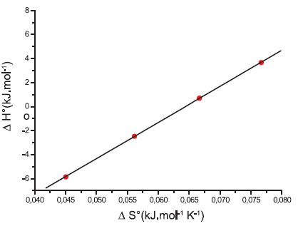 Závislosť ΔH° od ΔS° pre látku XIX (0,2 mol/l KBr)