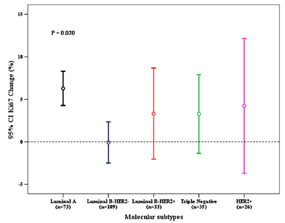 Fig. 3 Molecular subtypes and Ki67 change after core needle biopsy