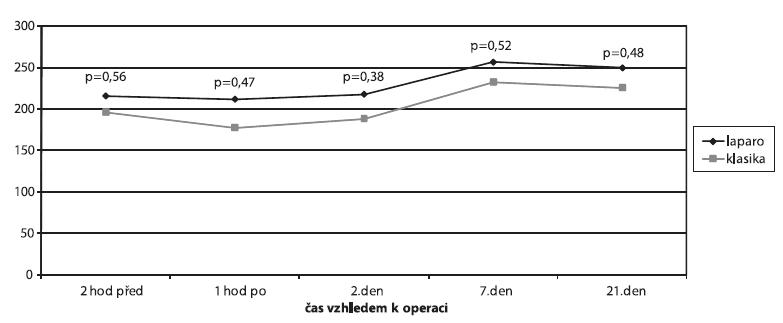 Srovnání hladin krevních destiček (ANOVA)