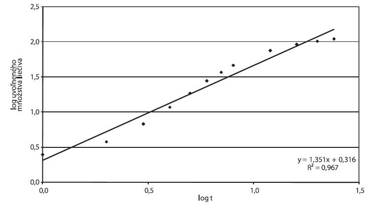 Príklad D, parametre Korsmeyer-Peppasovho modelu spracované z disolučných údajov in vitro