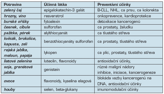 Preventivní látky v potravinách