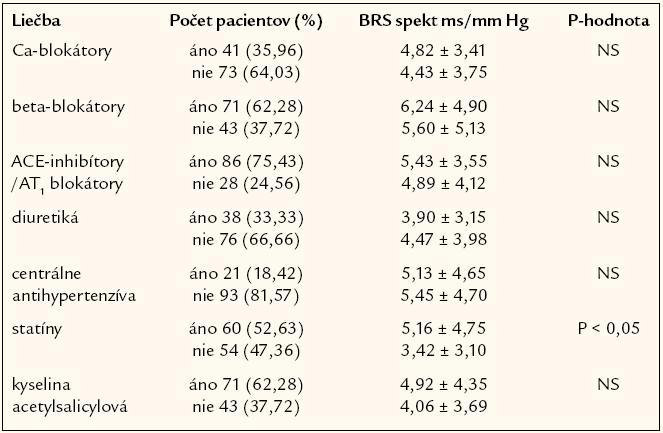 Modifikácia spektrálnej baroreflexnej senzitivity liekovými skupinami u hypertonikov.
