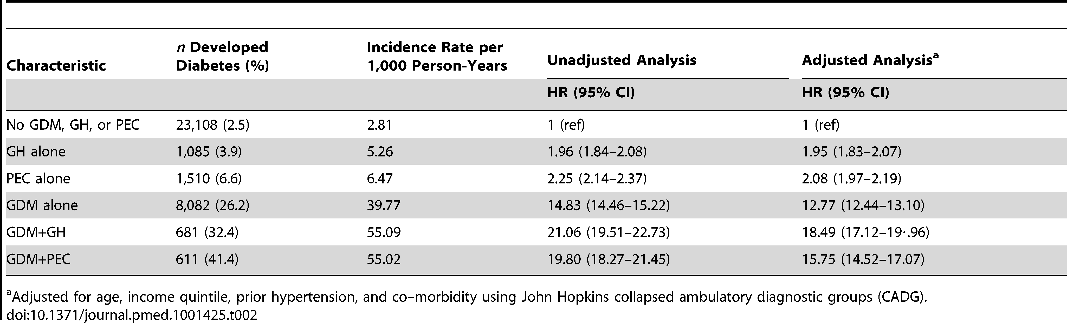 Multivariable Cox proportional hazards models evaluating the relationship among preeclampsia, gestational hypertension, and gestational diabetes in the development of diabetes.