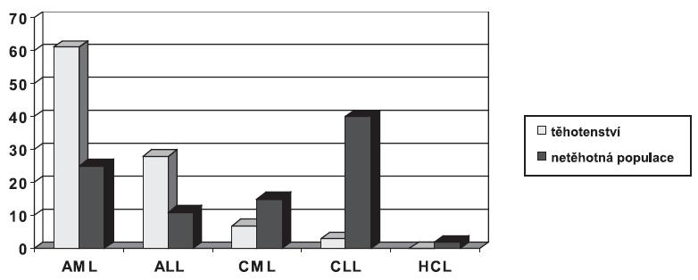 Procentuální zastoupení jednotlivých typů leukémií v graviditě a v obecné populaci