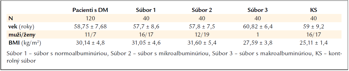 Základné klinické parametre (dáta prezentované ako priemer ± SD).