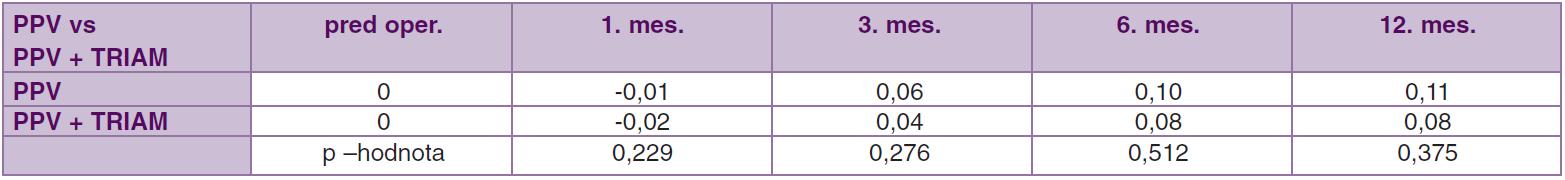 Porovnanie súbor PPV vs. PPV + TRIAM. Priemerné hodnoty zmeny centrálnej ostrosti zraku pred operáciou až 12. mesiac