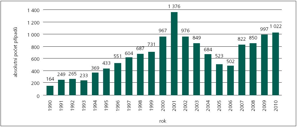 Celkové počty diagnostikovaných případů syfilis v České republice.