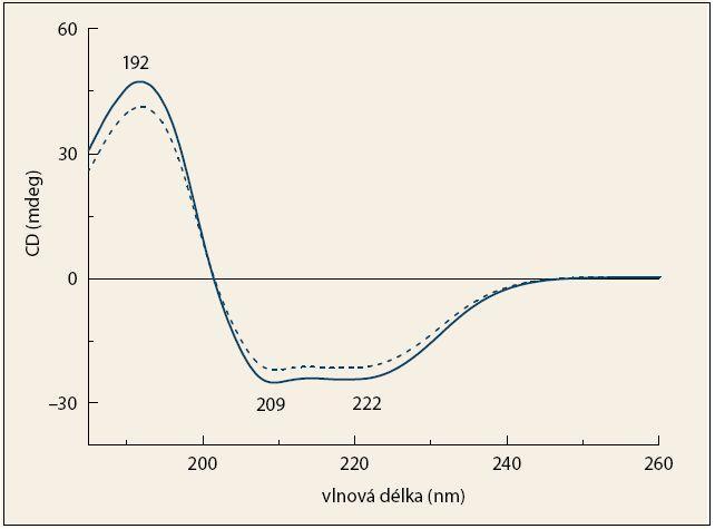 Průměrná spektra ECD krevní plazmy pacientů s karcinomem pankreatu (čárkovaná čára)  a kontrolních jedinců (plná čára). Fig. 3. The average ECD spectra of blood plasma from patients with pancreatic cancer (dashed line)  and control subjects (solid line).