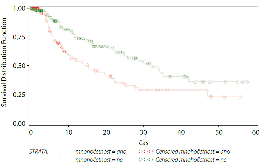 Přežívání do recidivy – nádorová multiplicita
