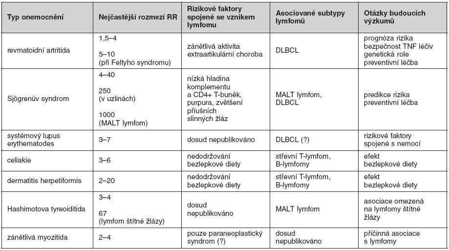 Přehled autoimunitních/zánětlivých onemocnění opakovaně asociovaných se vznikem maligních lymfomů (včetně relativního rizika – RR, vedlejších rizikových faktorů a asociovaných typů lymfomů)