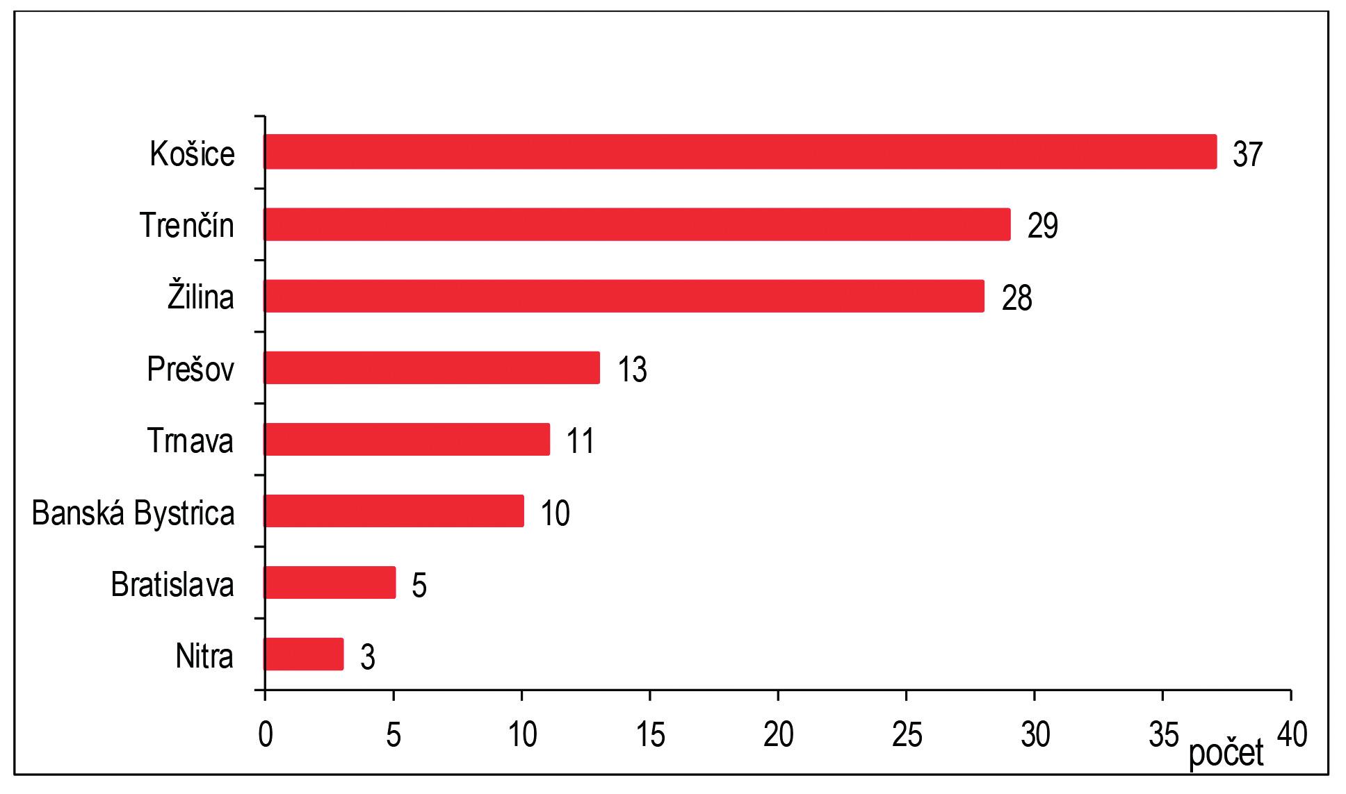 Počet CHzP u žien podľa krajov, SR, rok 2016