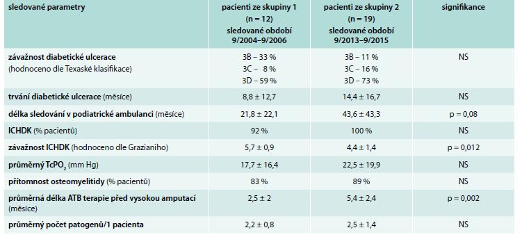 Porovnání rizikových faktorů potenciálně vedoucích k vysoké amputaci u pacientů se SDN