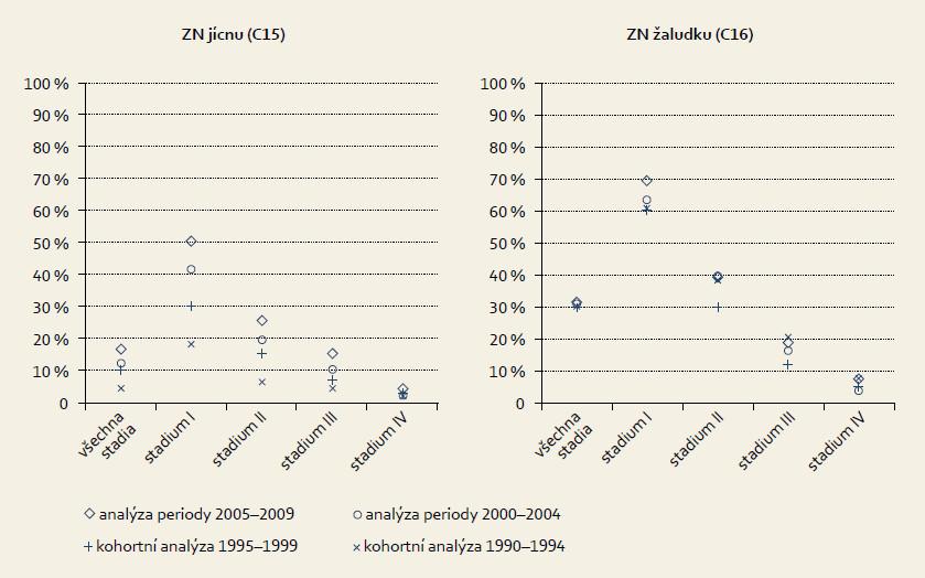Pětileté relativní přežití u léčených onkologických pacientů. Graph 9. Five-year relative survival in treated oncological patients.