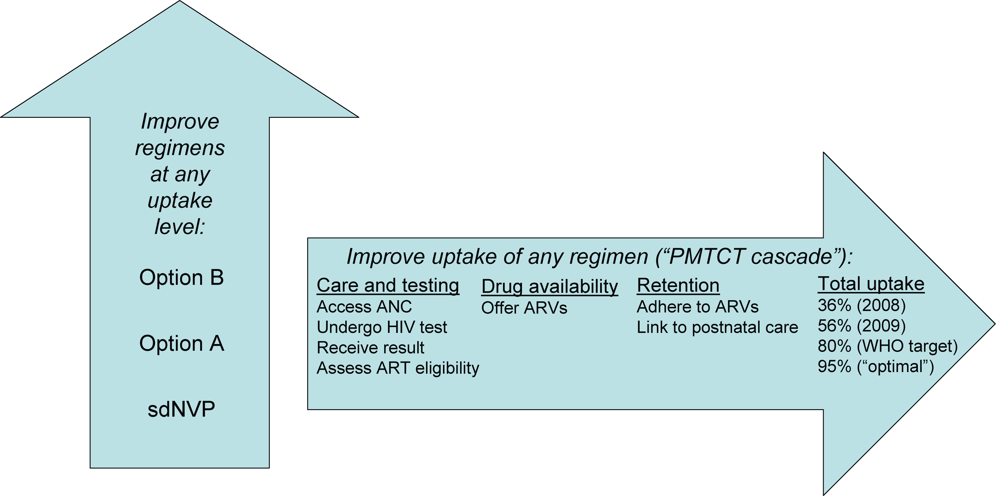 Two dimensions for potential improvements in PMTCT in Zimbabwe.