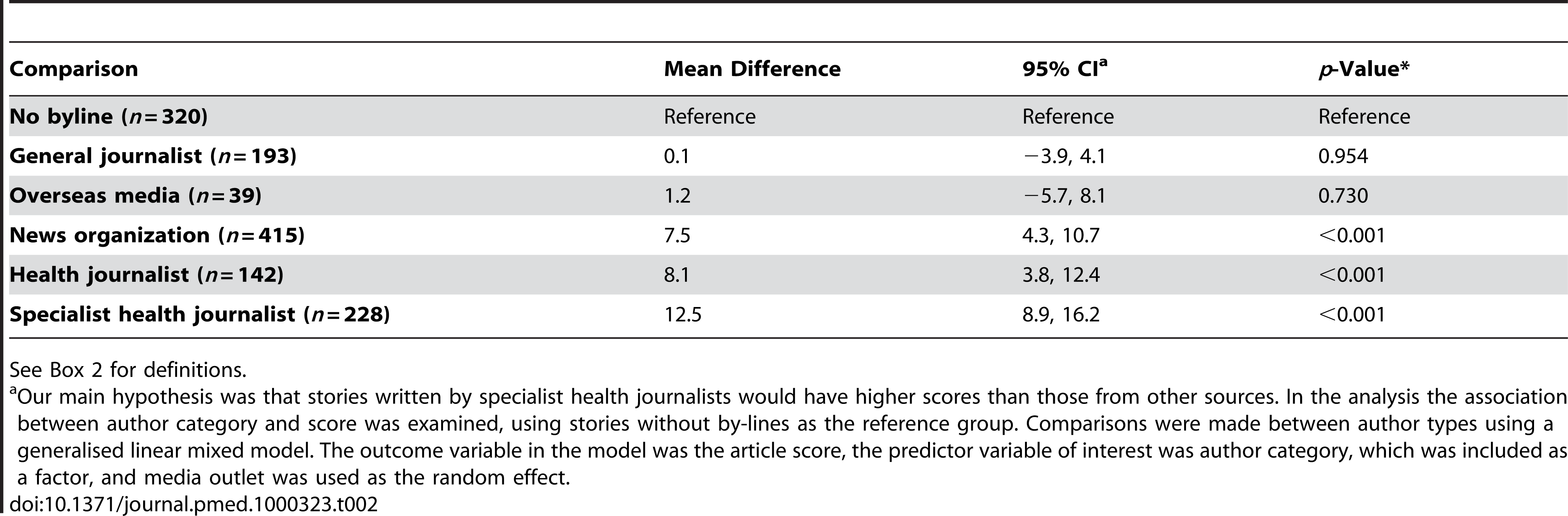 Comparisons of Media Doctor scores for stories written by different categories of journalists.