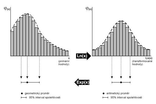 Normalizující efekt logaritmické transformace dat.