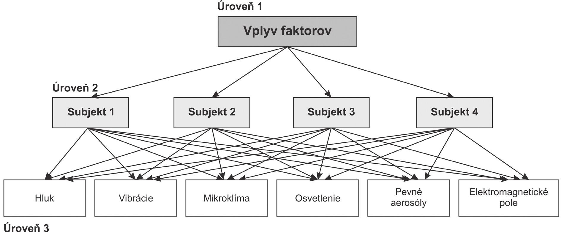 Hierarchická štruktúra Saatyho metódy