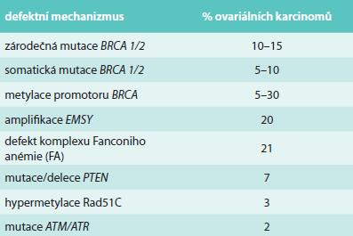 Některé z molekulárních defektů vedoucí k BRCAness [43]