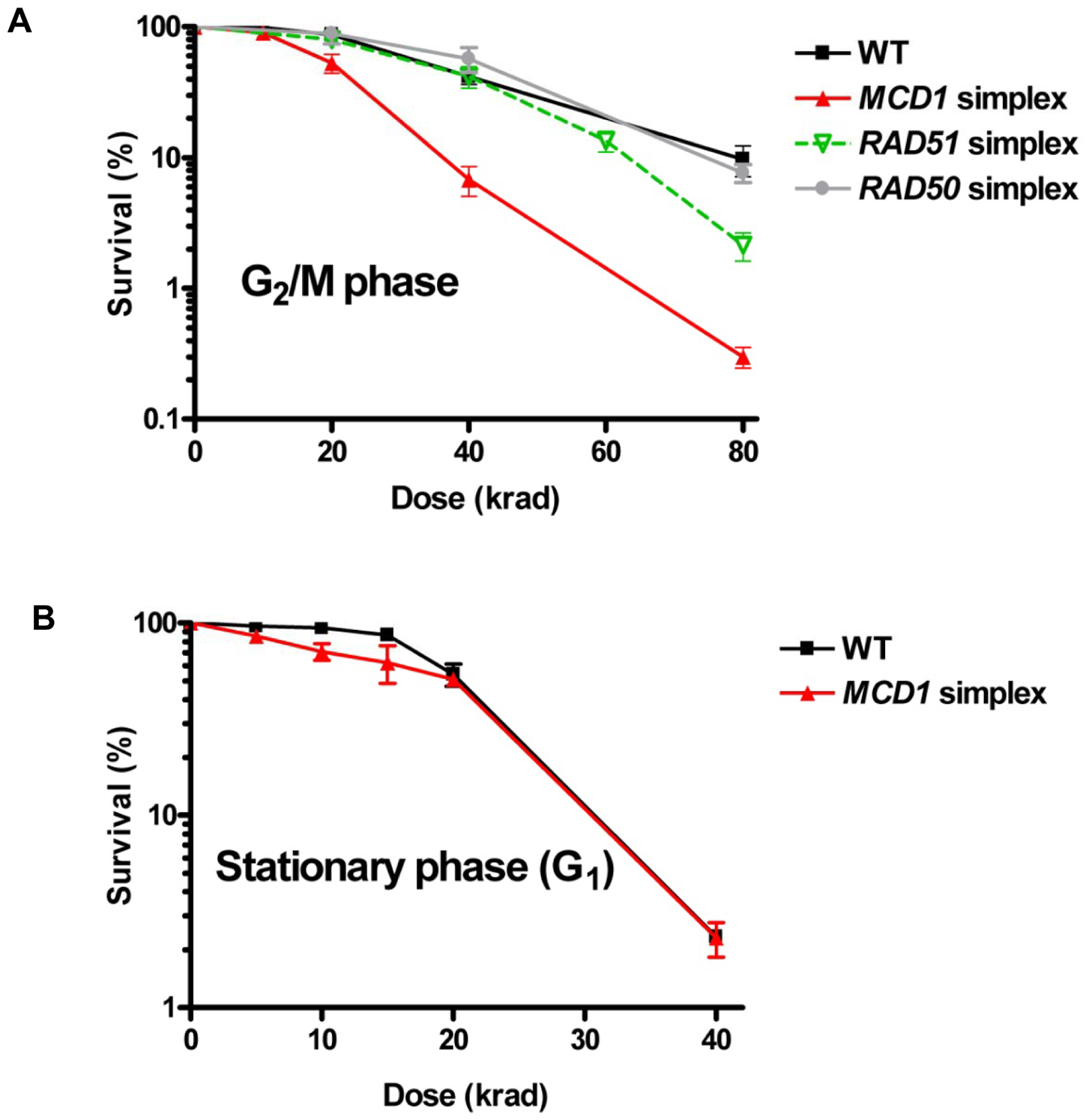 <i>MCD1</i> simplex cells are more sensitive than the WT to IR as G<sub>2</sub>/M but not G<sub>1</sub> (stationary) phase cells.