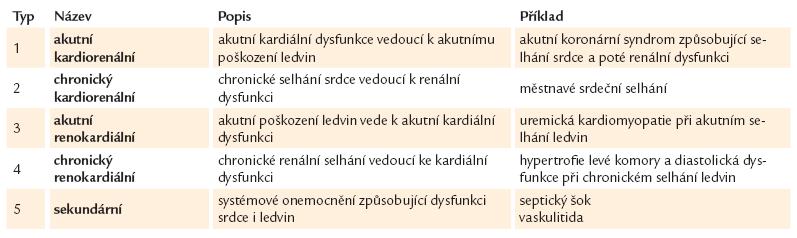 Patofyziologická klasifi kace kardiorenálního syndromu [4].