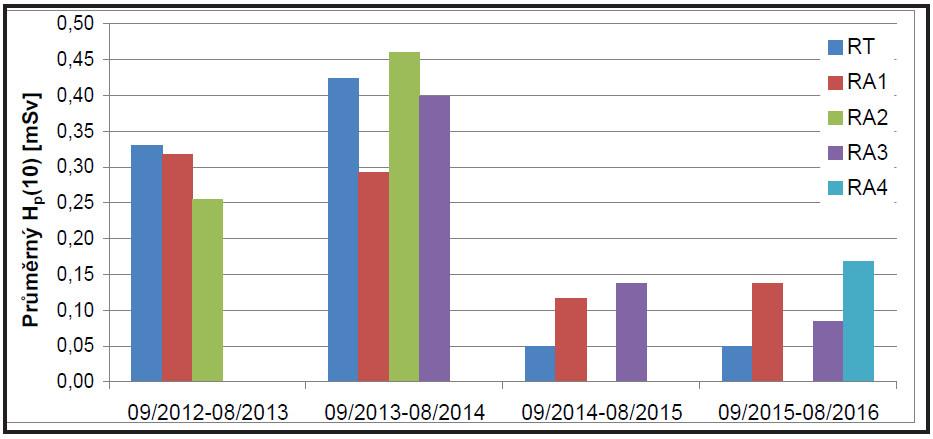Souhrn průměrných hodnot H<sub>p</sub>(10) u pracovníků KNME v období od září 2012 do srpna 2016 (RT – radiologický technik, RA1–4 – radiologický asistent 1–4).