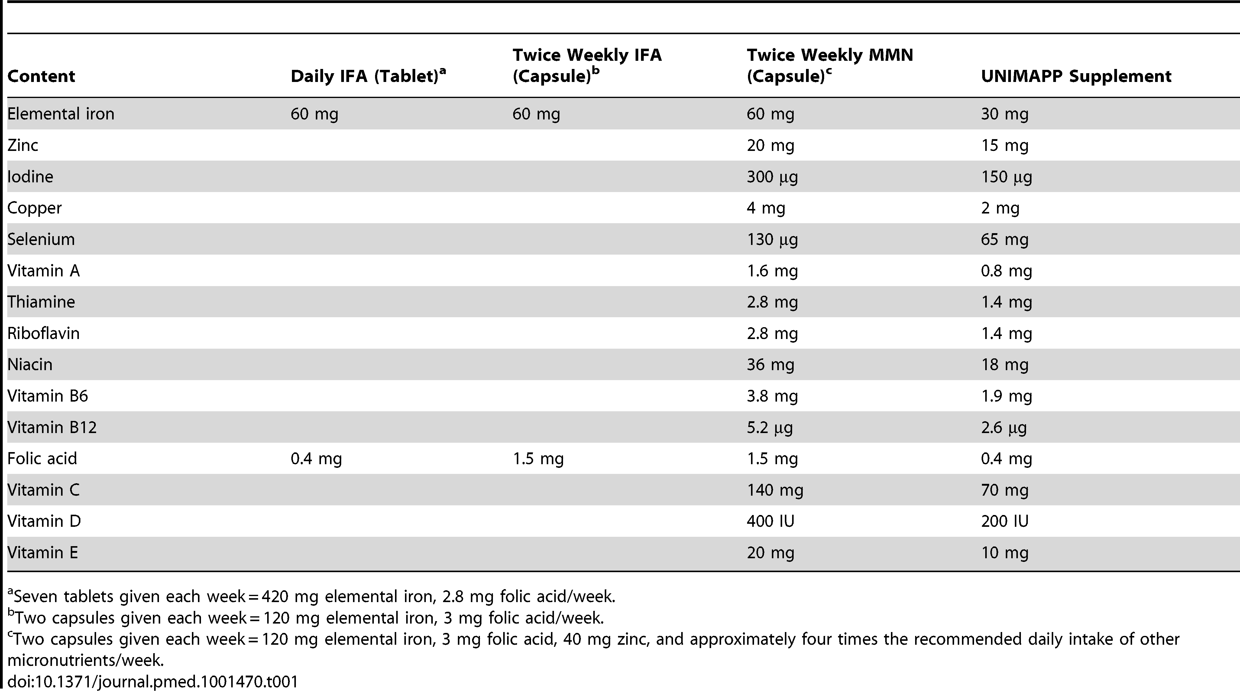 Composition per tablet or capsule used in the three arms of the study, in comparison to the United Nations Children's Fund/WHO UNIMAPP supplement <em class=&quot;ref&quot;>[24]</em>.