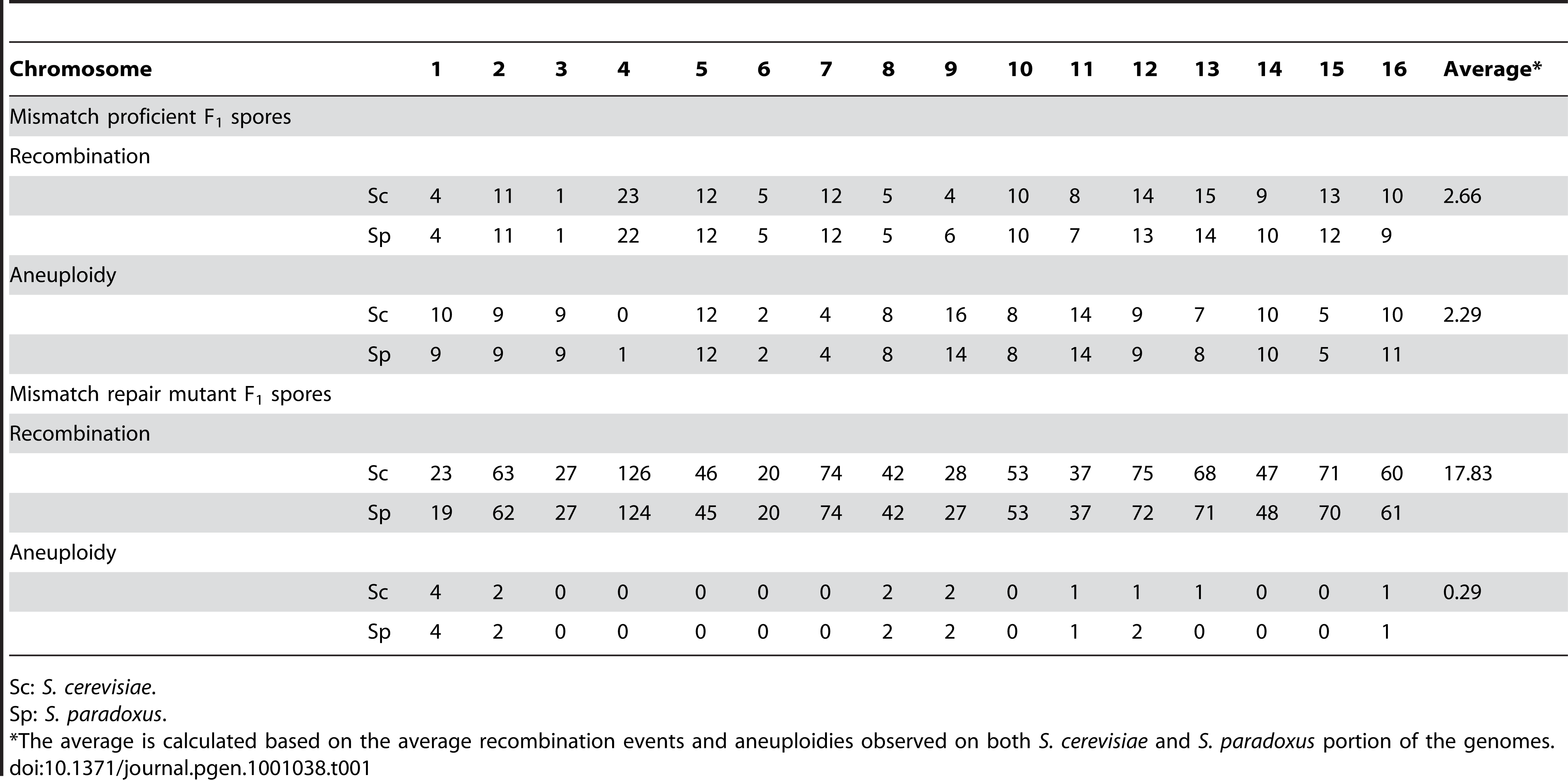 The number of aneuploidy and recombination events observed in viable F<sub>1</sub> spores.