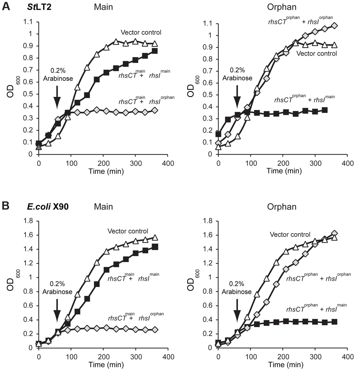 The <i>St</i>LT2 <i>rhs</i> locus encodes cognate toxin/immunity pairs.
