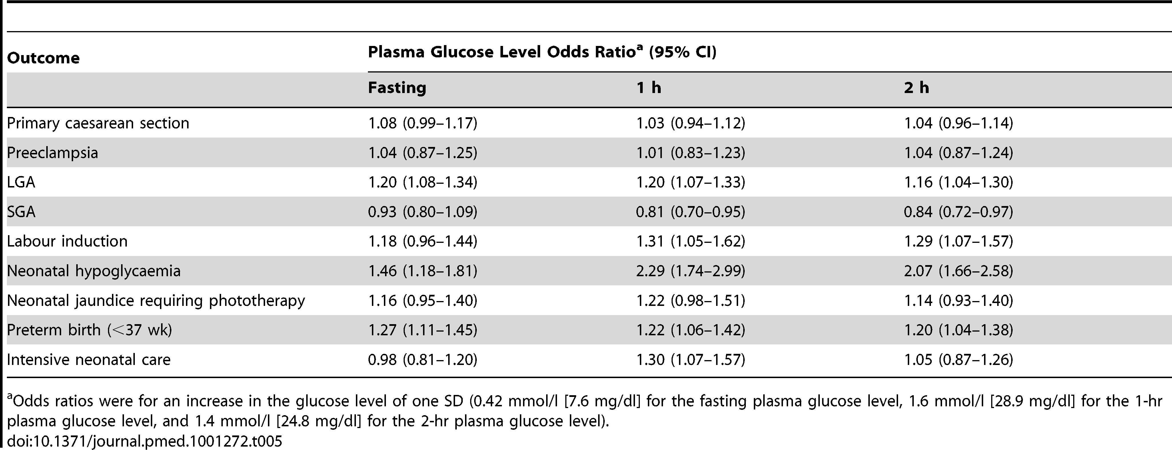 Outcomes related to the 75-g oral glucose tolerance test results analysed as continuous variables.