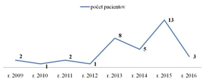 Podiel výskytu B-NHL v oblasti orbity v jednotlivých rokoch