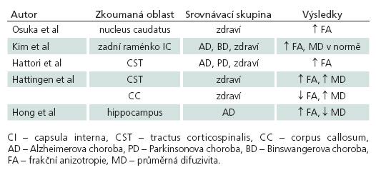 Srovnání výsledků prací zabývajících se využitím DTI v diagnostice NPH.