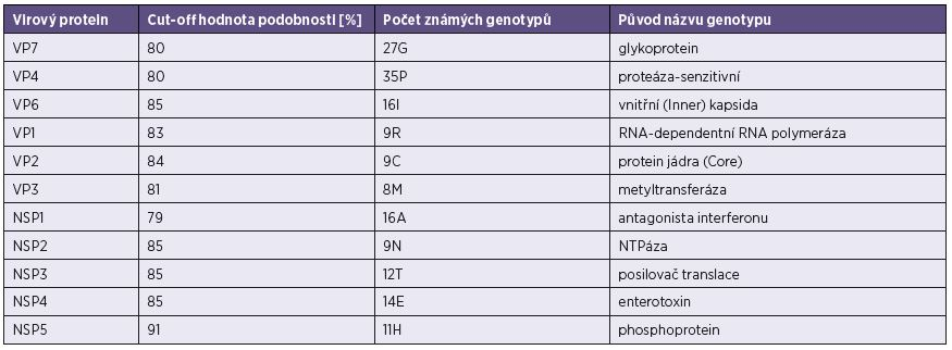 """Hraniční hodnoty (""""cut-off"""") procentní podobnosti nukleotidových sekvencí* Table 1. Cut off values for the percentage nucleotide sequence similarity*"""