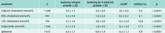 Hodnoty laboratorních parametrů po 4 měsících léčby trojkombinací perindopril arginin-indapamid-amlodipin