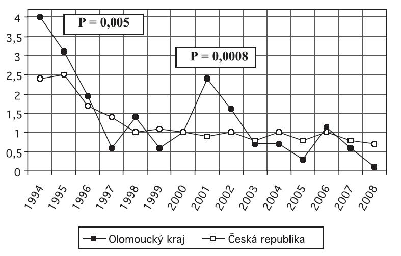Časná neonatální úmrtnost bez VVV Gynekol 6-09 3.12.2009 13:31 Str. 450