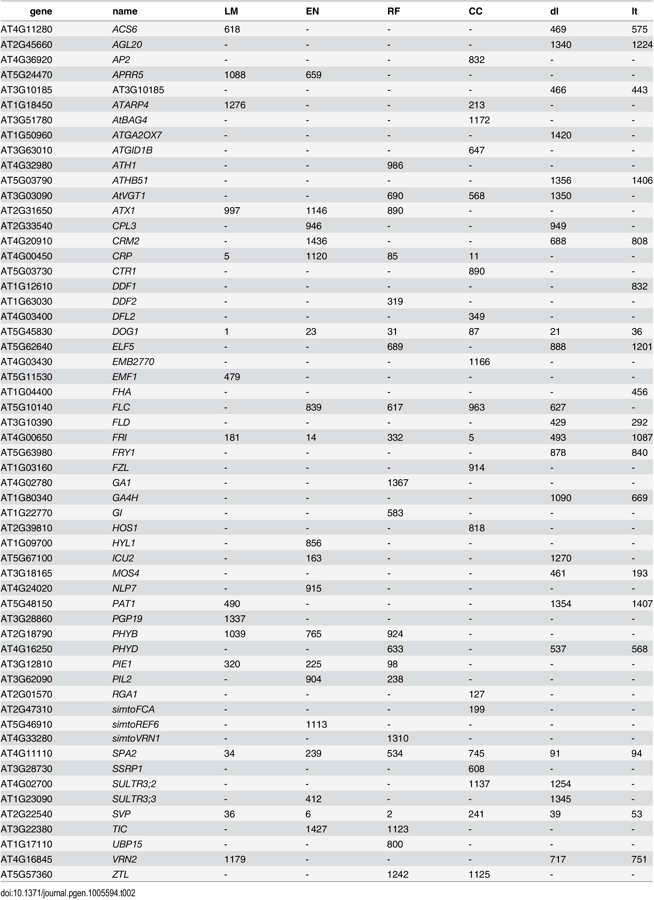 List of genes recovered by different types of univariate ETM, containing all flowering genes assigned to any of the 2000 SNPs with the lowest p-value for each method.