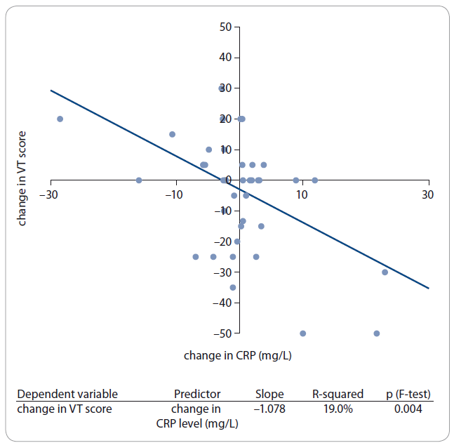The correlation between the change in CRP level (mg/L) and the change in VT score.