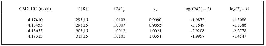 Hodnoty CMC, T, CMCr, Tr resp. log(CMCr – 1), log(Tr – 1) pre látku XIX (0,1mol/l KBr)