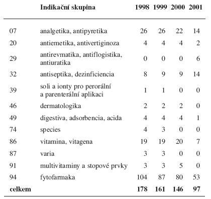 Humánní vyhrazená léčiva<sup>41–44)</sup> podle indikačních skupin