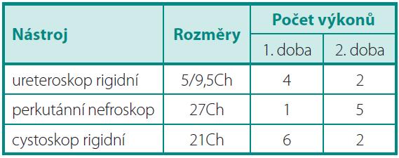 Použité nástroje a počet výkonů Table 2. Used instruments and number of procedures